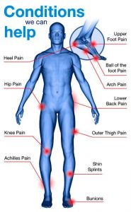 Conditions we help woth custom made orthotics